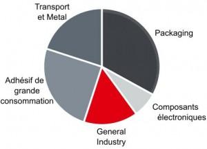 HENKEL functional coatings 2013 en bref
