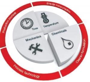 HENKEL functional coatings nos solutions 04