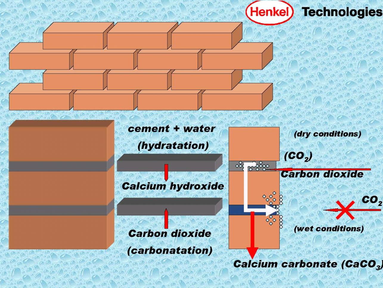 carbonatation et efflorescence sur brique