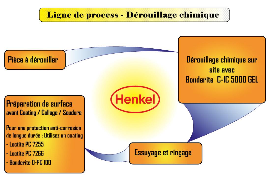 Bonderite-5000GEL-process-final